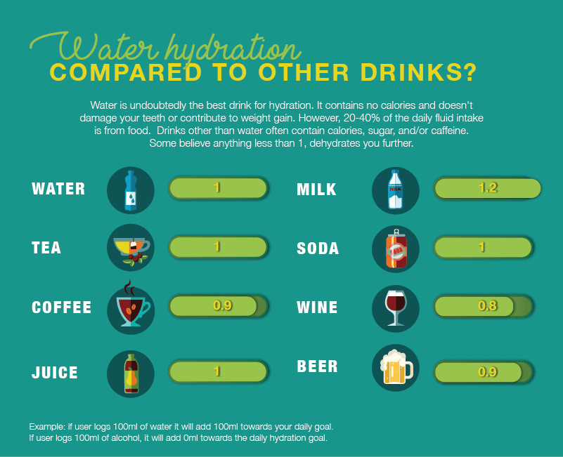 Water-compared-to-other-drinks